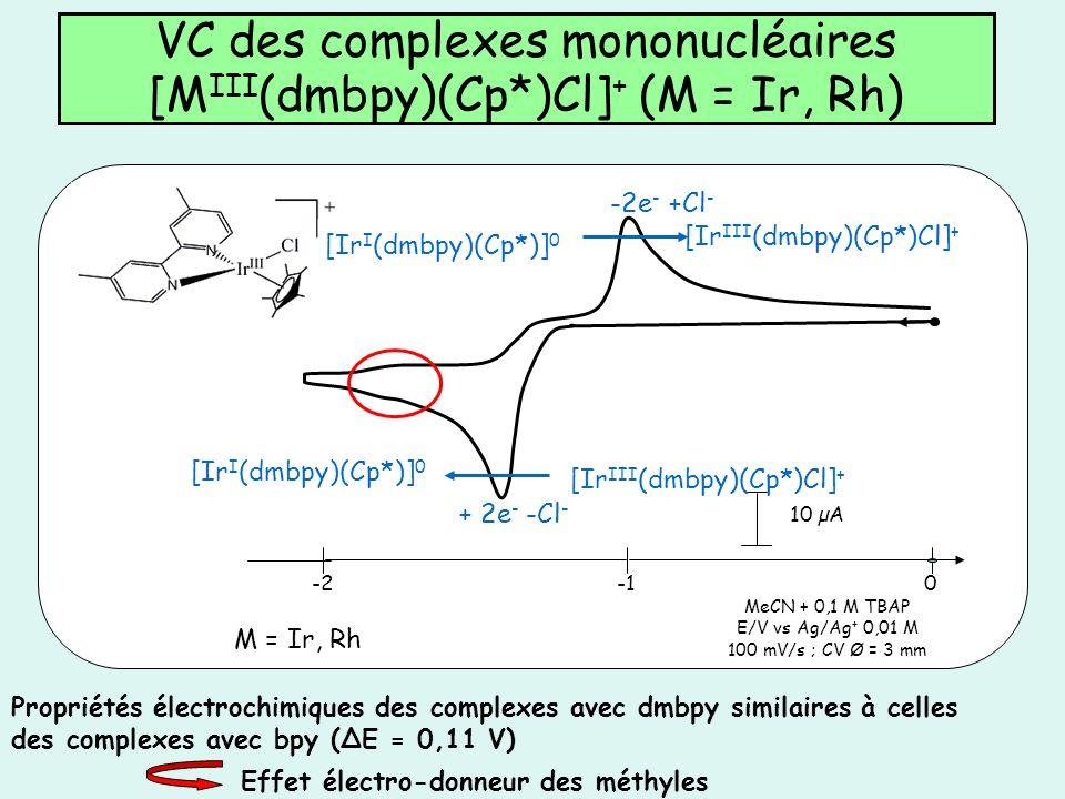 VC des complexes mononucléaires [MIII(dmbpy)(Cp*)Cl]+ (M = Ir, Rh)